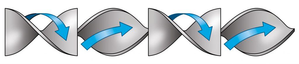 Polymer Extrusion Uniflo Static Mixer (USM) Rotational Circulation